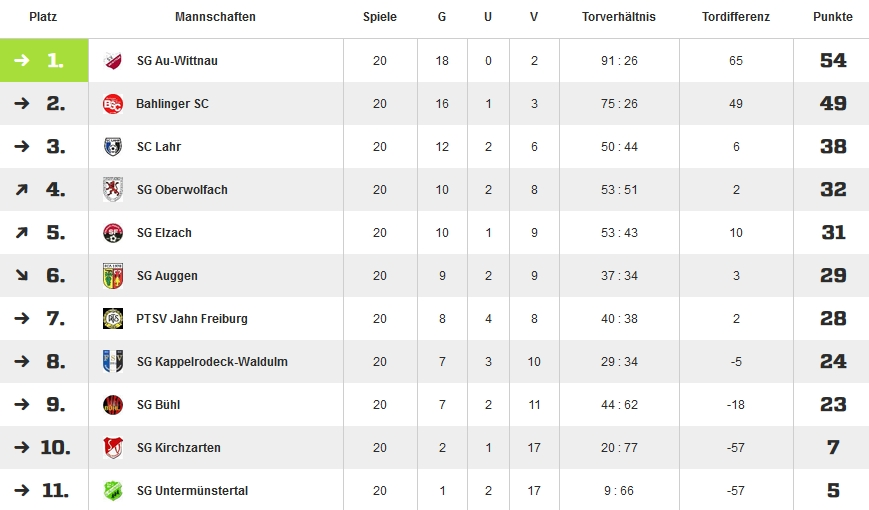 a-jugend-tabelle15-16